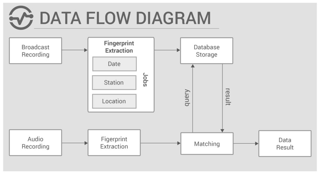 data flow diagram case study